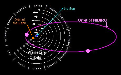 Orbit-of-Nibiru